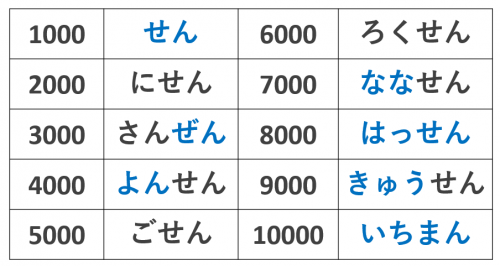 100から9,999,999までの数字