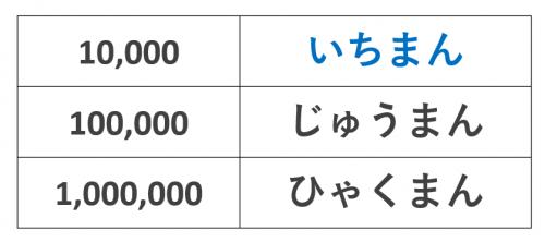 10,001~9,999,999
