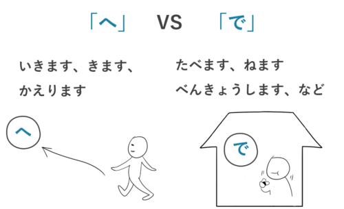 到着点、移動する方向 助詞 へ、動作が行われる場所 助詞 で