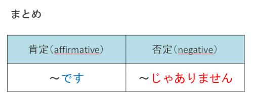 肯定・否定 日本語初級・第1課の教案とイラスト