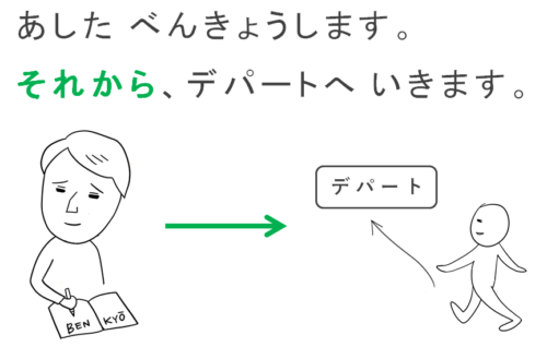日本語・第6課の教案とイラスト