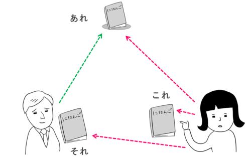 これそれあれ 日本語初級・第2課の教案とイラスト