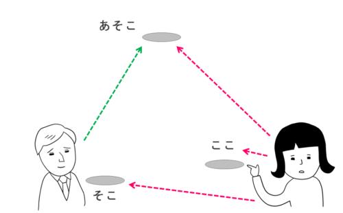 ここ、そこ、あそこ 日本語初級・第3課の教案とイラスト