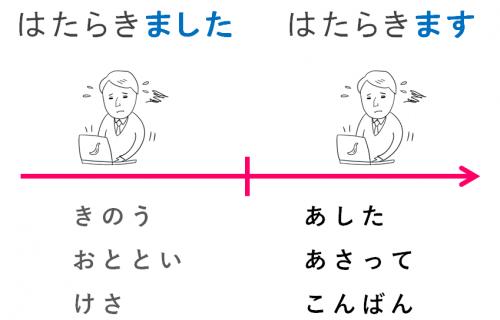 動詞の活用