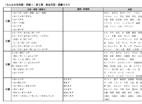 みんなの日本語 文型リスト PDF