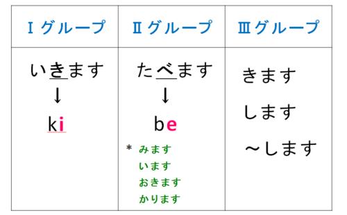 動詞のグループ 1グループ