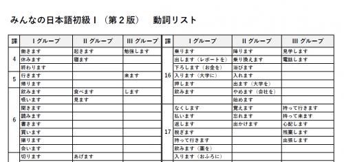 みんなの日本語・初級Ⅰ動詞リスト