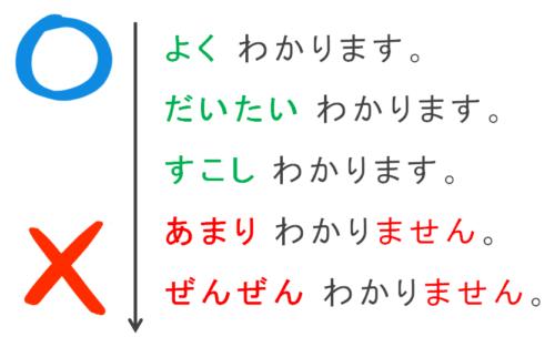 副詞のまとめ 第9課の教案とイラスト みんなの日本語