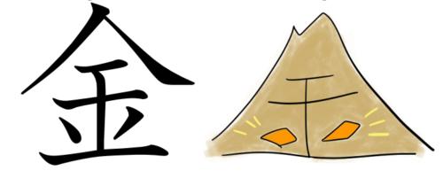漢字 成り立ち 金
