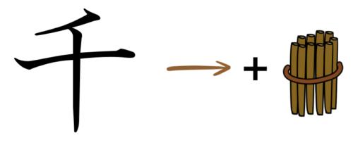 漢字の成り立ちイラスト(千)