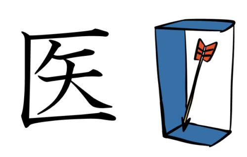 漢字 成り立ち 絵 医
