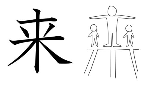 漢字 成り立ち 来