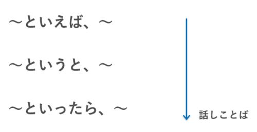 ~といえば N3文型