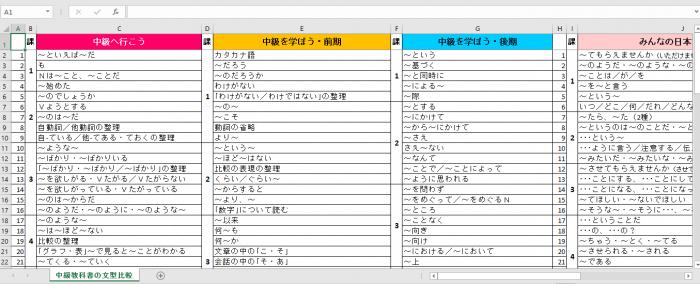 文型一覧表(日本語中級レベル・JLPT N2、N3)
