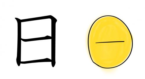 漢字の成り立ち(日)