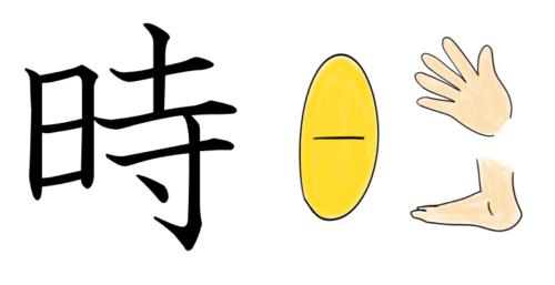 漢字の成り立ちのイラスト(時)