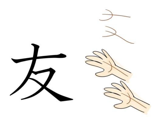 漢字の成り立ちの絵(友)