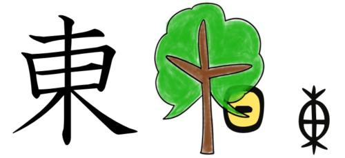 漢字の成り立ち、イラスト、絵「東」
