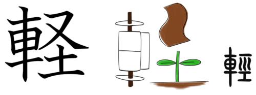 漢字の成り立ち、字源、イラスト「軽」