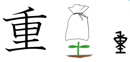 漢字の成り立ち、字源、イラスト「重」