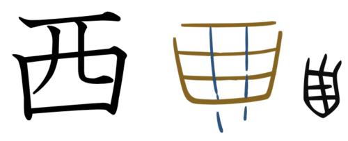漢字の成り立ち、イラスト、絵「西」