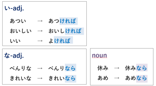 日本語の条件形 形容詞&名詞