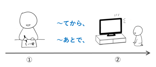 ~てから、~あとで 日本語の教案