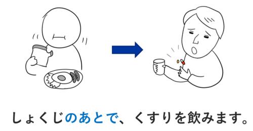 ~のあとで 第34課 日本語