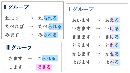 可能形の活用表 日本語 第27課