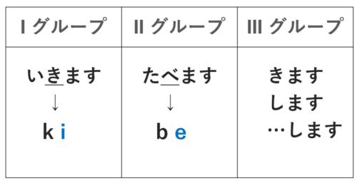 日本語の動詞