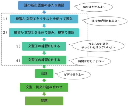 みんなの日本語 授業の流れ 教え方