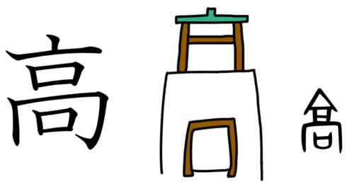 高 漢字 成り立ち