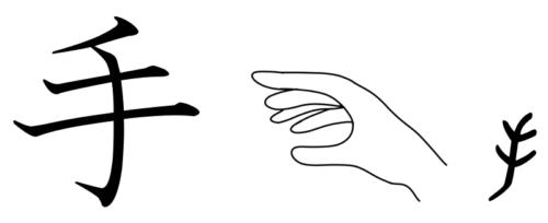手 漢字の成り立ち