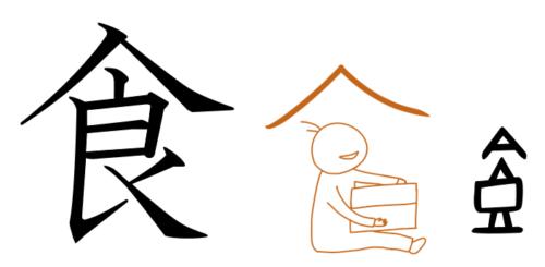 食 漢字の成り立ち
