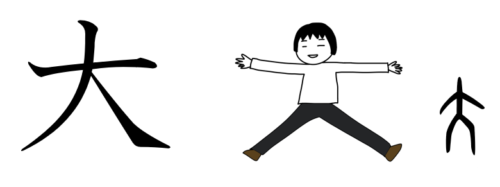 大きい 漢字 成り立ち