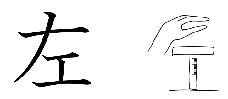 左 漢字 成り立ち