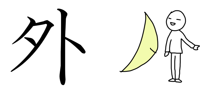 外 漢字 成り立ち