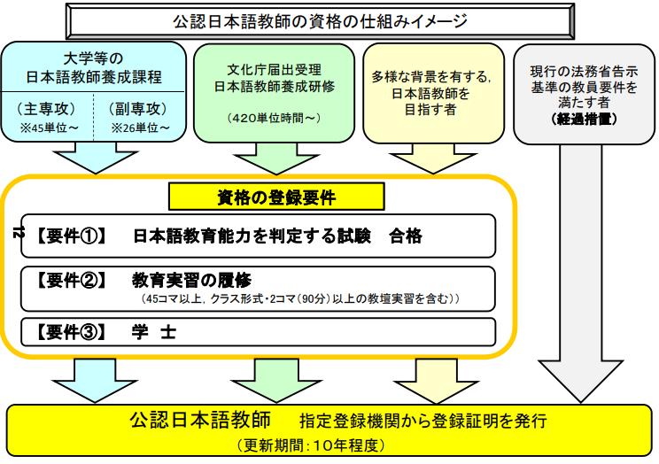 教師 日本 国家 資格 化 語