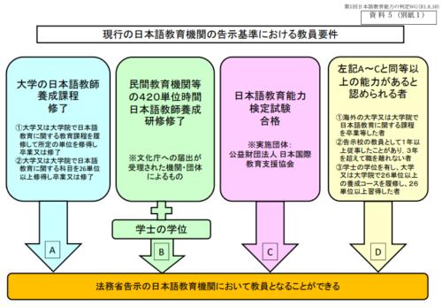 日本語教師の資格