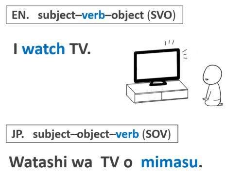 日本語の語順 SOV