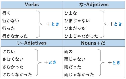 とき 動詞 形容詞
