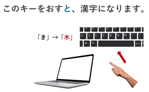 このキーを押すと、漢字になります。条件節