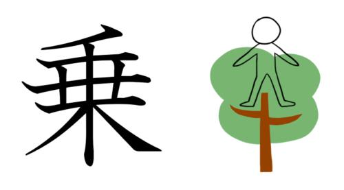 乗 漢字 成り立ち イラスト
