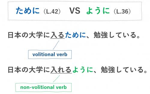 ために ように 違い 文法 日本語 第42課 みんなの日本語