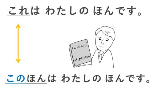 これ この 日本語初級・第2課の教案とイラスト