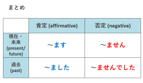 日本語動詞の活用表