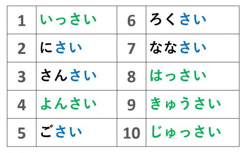 年齢 表 日本語 初級 さい 助数詞