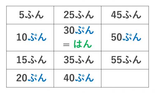 今 時です 第4課 みんなの日本語 時間 まとめ