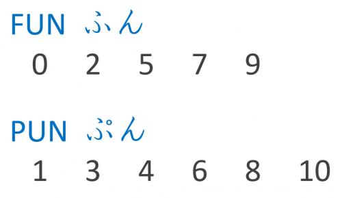 今 時です 第4課 みんなの日本語