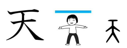 天 漢字 成り立ち イラスト
